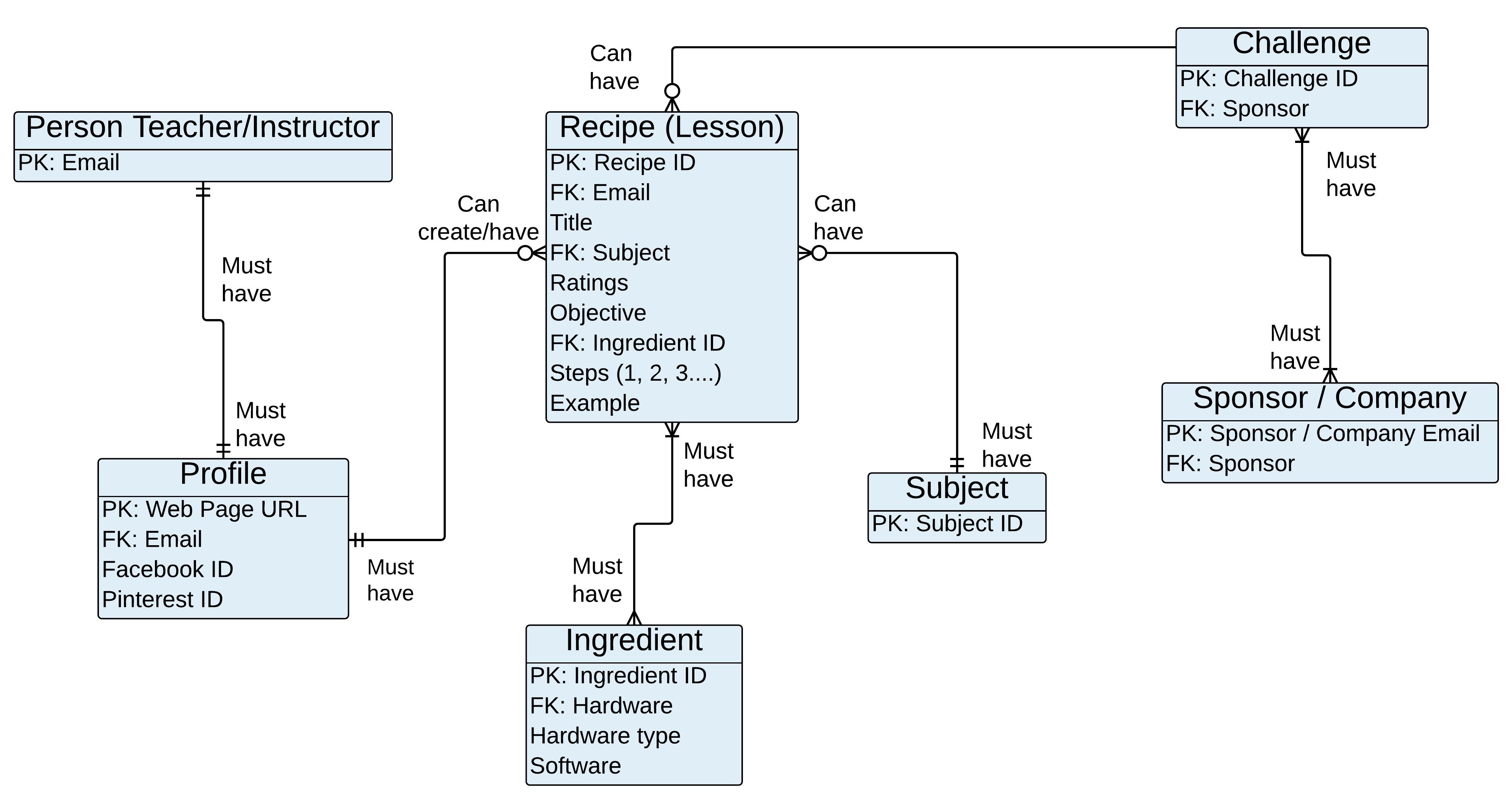 Database Schema | ERD | Flow