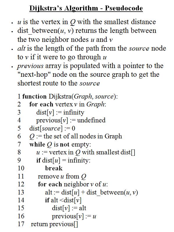 Steps of Dijkstra's Algorithm Pseudocode