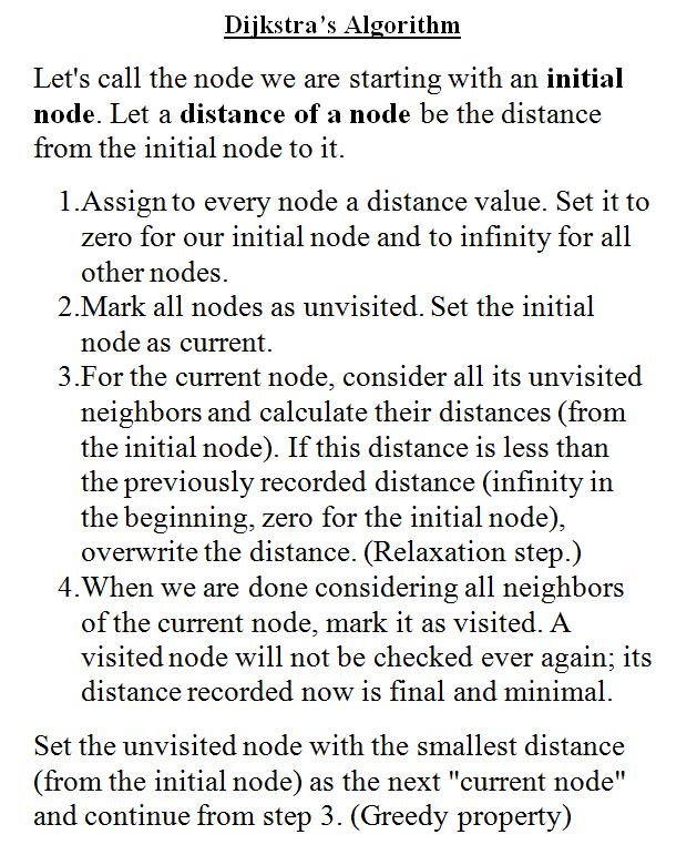 Steps of Dijkstra's Algorithm