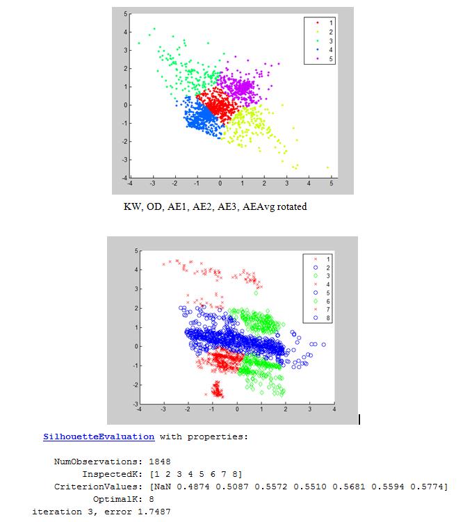 Matlab clustering results